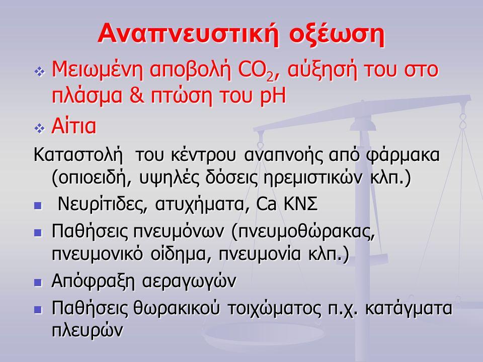 Αναπνευστική οξέωση  Μειωμένη αποβολή CO 2, αύξησή του στο πλάσμα & πτώση του pH  Αίτια Καταστολή του κέντρου αναπνοής από φάρμακα (οπιοειδή, υψηλές δόσεις ηρεμιστικών κλπ.) Νευρίτιδες, ατυχήματα, Ca ΚΝΣ Νευρίτιδες, ατυχήματα, Ca ΚΝΣ Παθήσεις πνευμόνων (πνευμοθώρακας, πνευμονικό οίδημα, πνευμονία κλπ.) Παθήσεις πνευμόνων (πνευμοθώρακας, πνευμονικό οίδημα, πνευμονία κλπ.) Απόφραξη αεραγωγών Απόφραξη αεραγωγών Παθήσεις θωρακικού τοιχώματος π.χ.