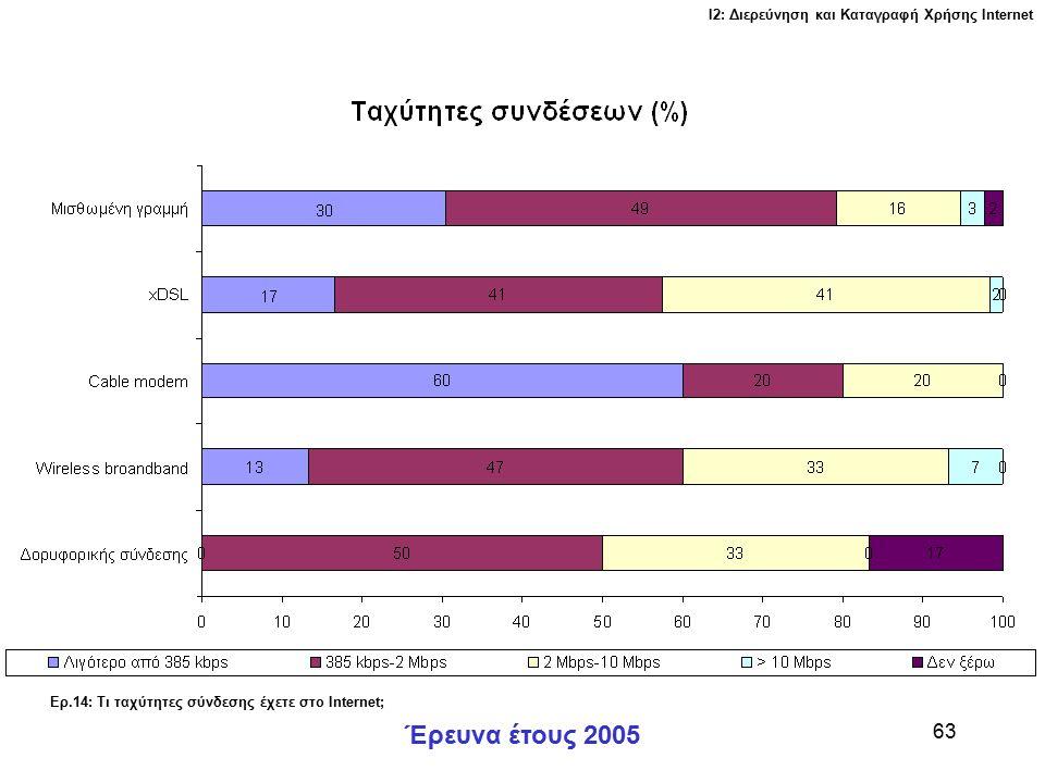 Ι2: Διερεύνηση και Καταγραφή Χρήσης Ιnternet Έρευνα έτους 2005 63 Ερ.14: Τι ταχύτητες σύνδεσης έχετε στο Internet;