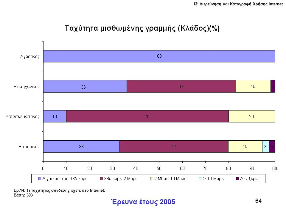 Ι2: Διερεύνηση και Καταγραφή Χρήσης Ιnternet Έρευνα έτους 2005 64 Ερ.14: Τι ταχύτητες σύνδεσης έχετε στο Internet; Βάση: 303