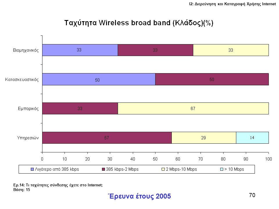 Ι2: Διερεύνηση και Καταγραφή Χρήσης Ιnternet Έρευνα έτους 2005 70 Ερ.14: Τι ταχύτητες σύνδεσης έχετε στο Internet; Βάση: 15