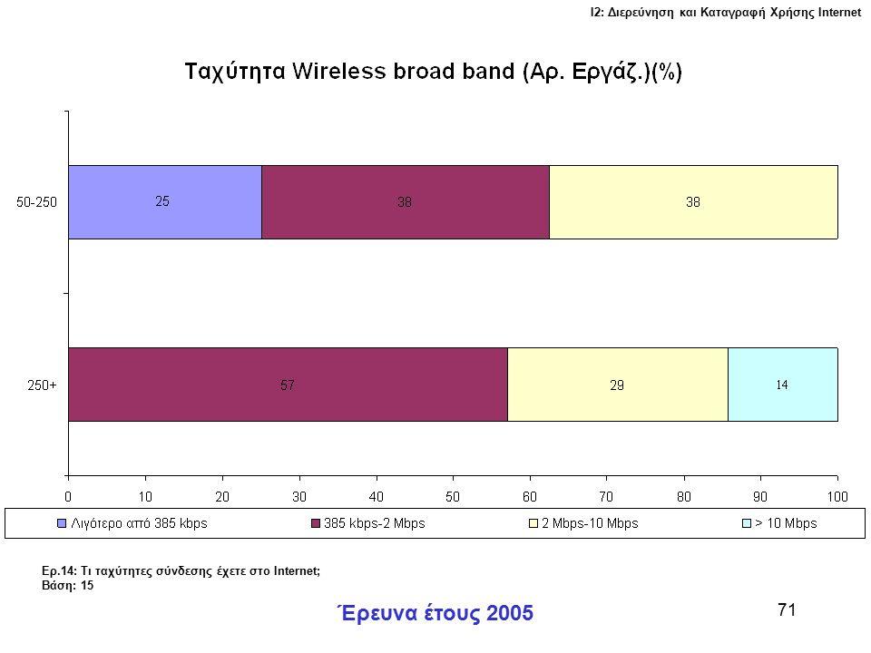 Ι2: Διερεύνηση και Καταγραφή Χρήσης Ιnternet Έρευνα έτους 2005 71 Ερ.14: Τι ταχύτητες σύνδεσης έχετε στο Internet; Βάση: 15