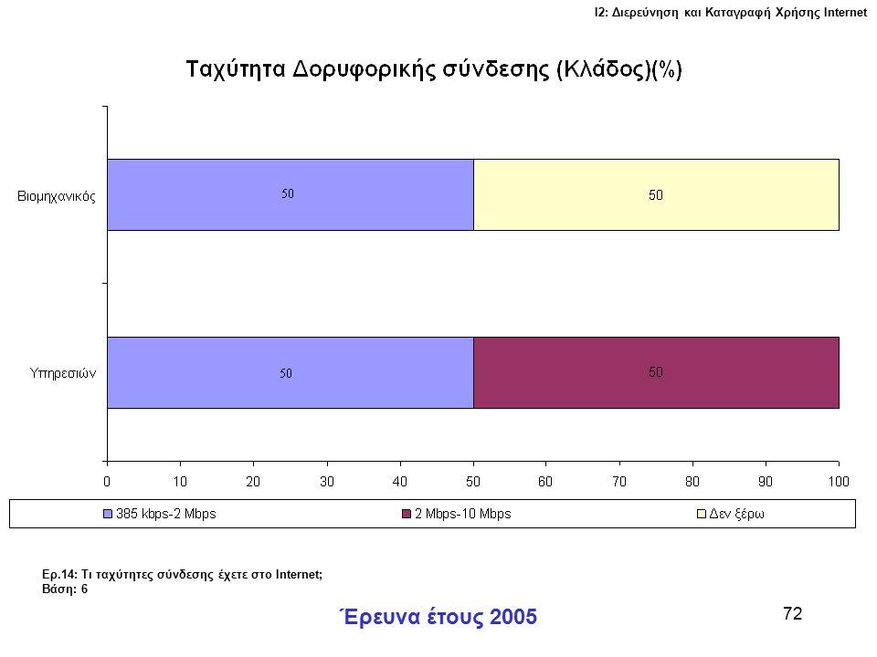 Ι2: Διερεύνηση και Καταγραφή Χρήσης Ιnternet Έρευνα έτους 2005 72 Ερ.14: Τι ταχύτητες σύνδεσης έχετε στο Internet; Βάση: 6