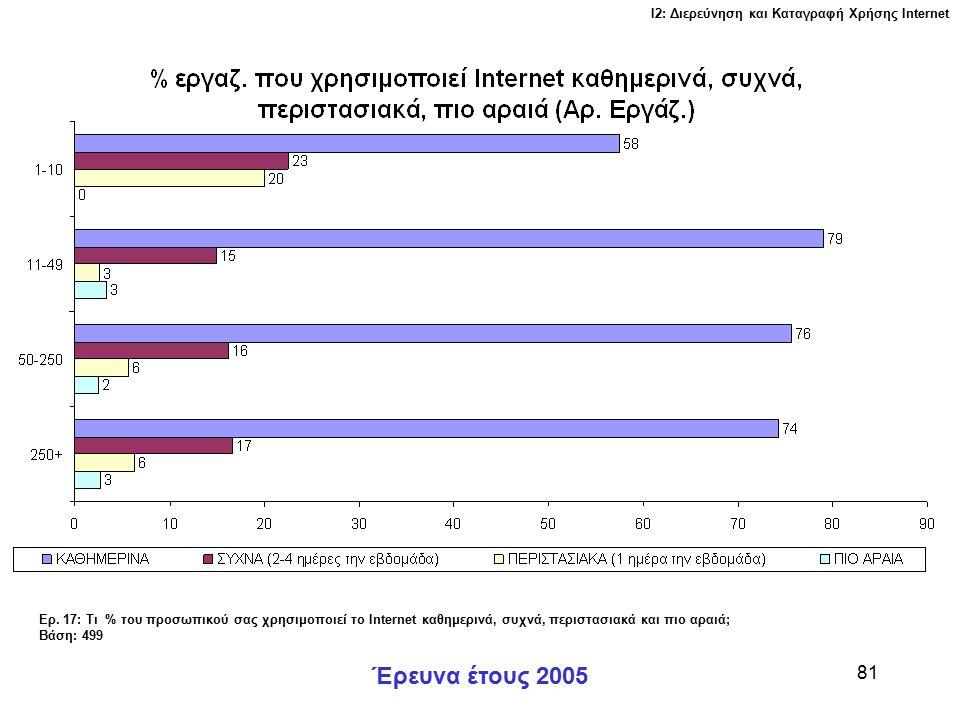 Ι2: Διερεύνηση και Καταγραφή Χρήσης Ιnternet Έρευνα έτους 2005 81 Ερ.