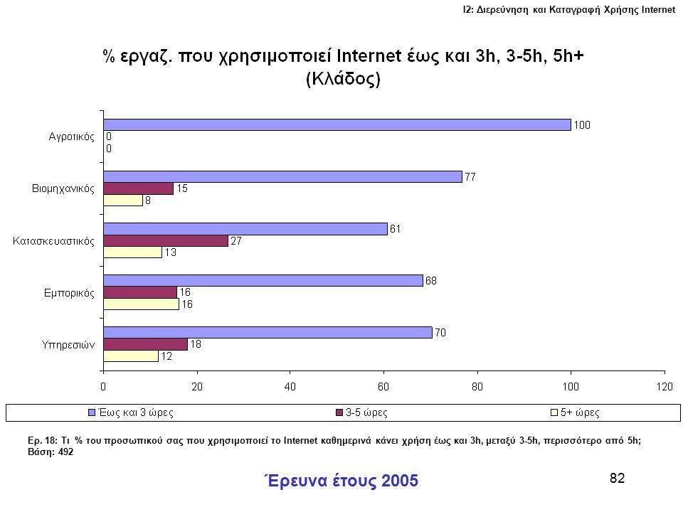 Ι2: Διερεύνηση και Καταγραφή Χρήσης Ιnternet Έρευνα έτους 2005 82 Ερ.