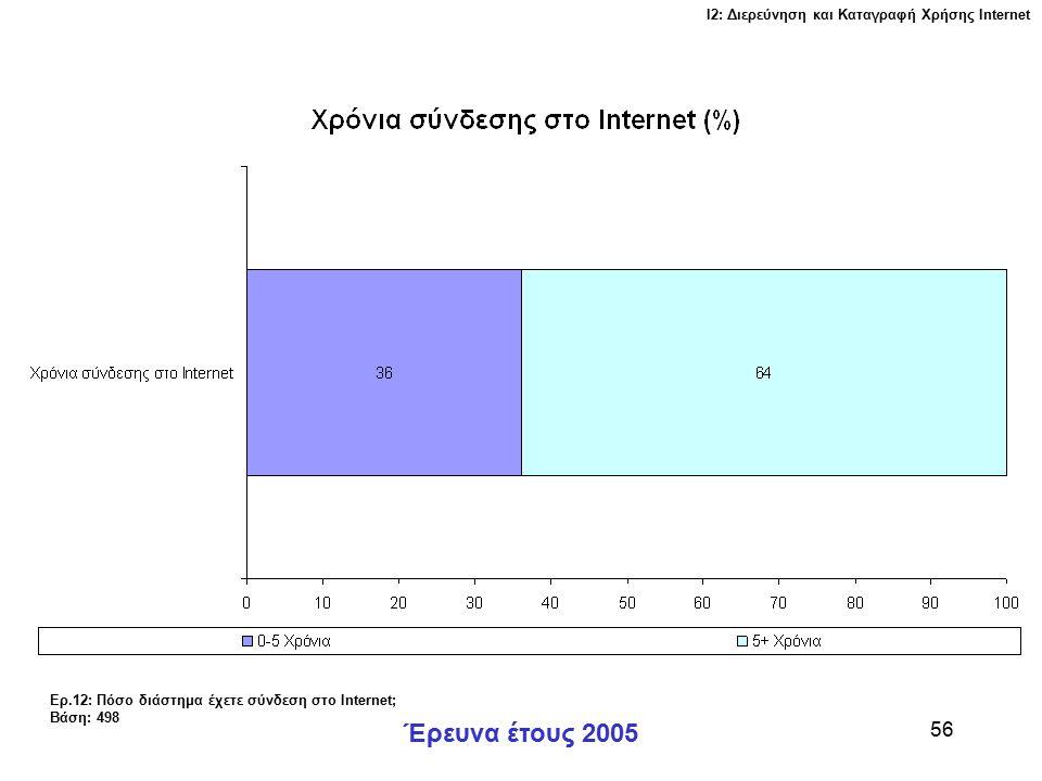 Ι2: Διερεύνηση και Καταγραφή Χρήσης Ιnternet Έρευνα έτους 2005 56 Ερ.12: Πόσο διάστημα έχετε σύνδεση στο Internet; Βάση: 498