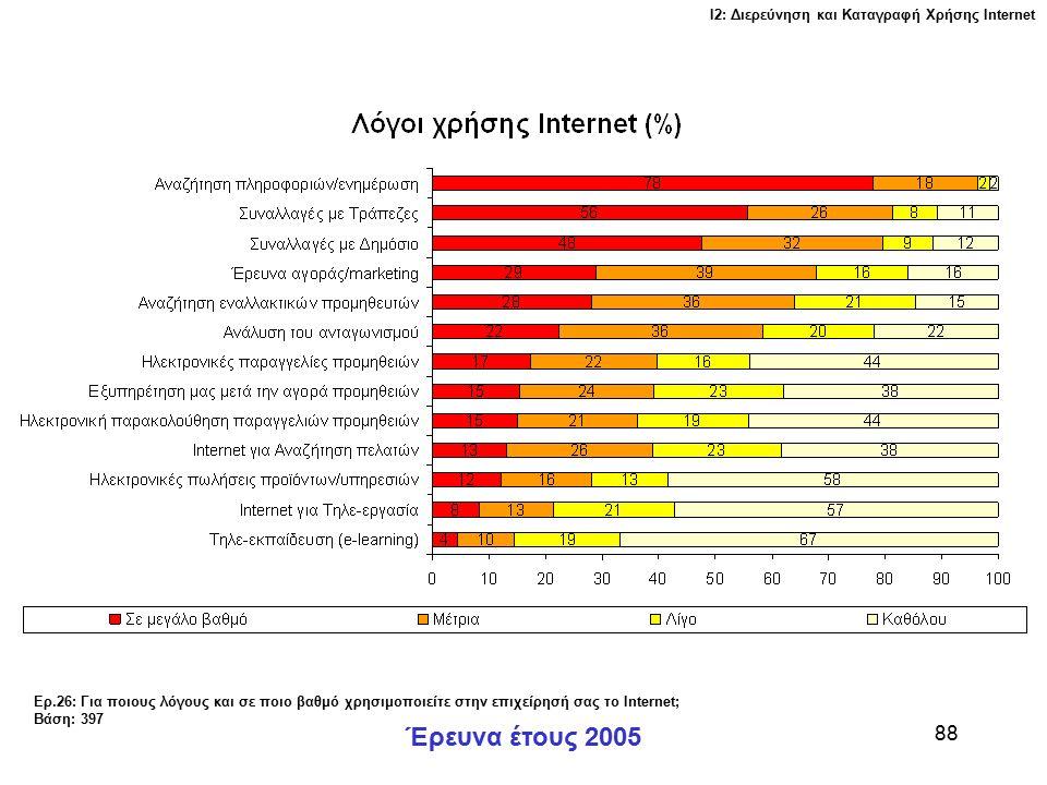 Ι2: Διερεύνηση και Καταγραφή Χρήσης Ιnternet Έρευνα έτους 2005 88 Ερ.26: Για ποιους λόγους και σε ποιο βαθμό χρησιμοποιείτε στην επιχείρησή σας το Internet; Βάση: 397