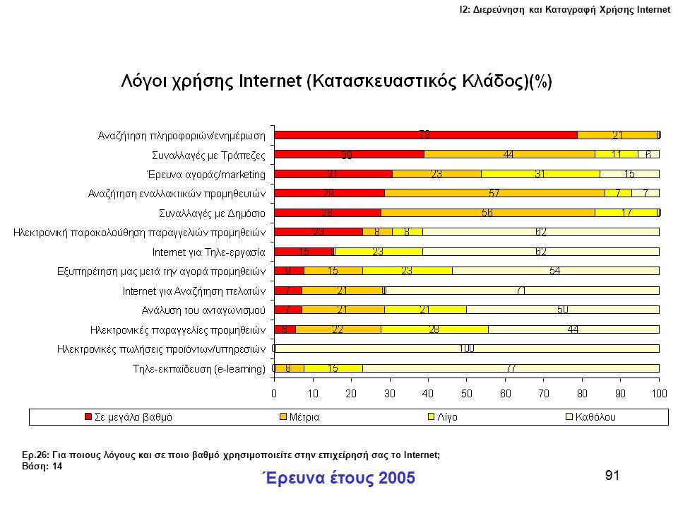 Ι2: Διερεύνηση και Καταγραφή Χρήσης Ιnternet Έρευνα έτους 2005 91 Ερ.26: Για ποιους λόγους και σε ποιο βαθμό χρησιμοποιείτε στην επιχείρησή σας το Internet; Βάση: 14