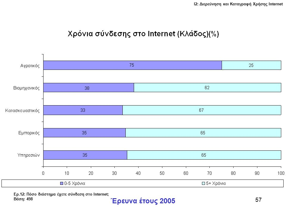 Ι2: Διερεύνηση και Καταγραφή Χρήσης Ιnternet Έρευνα έτους 2005 57 Ερ.12: Πόσο διάστημα έχετε σύνδεση στο Internet; Βάση: 498