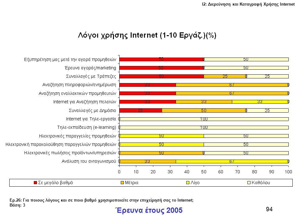 Ι2: Διερεύνηση και Καταγραφή Χρήσης Ιnternet Έρευνα έτους 2005 94 Ερ.26: Για ποιους λόγους και σε ποιο βαθμό χρησιμοποιείτε στην επιχείρησή σας το Internet; Βάση: 3