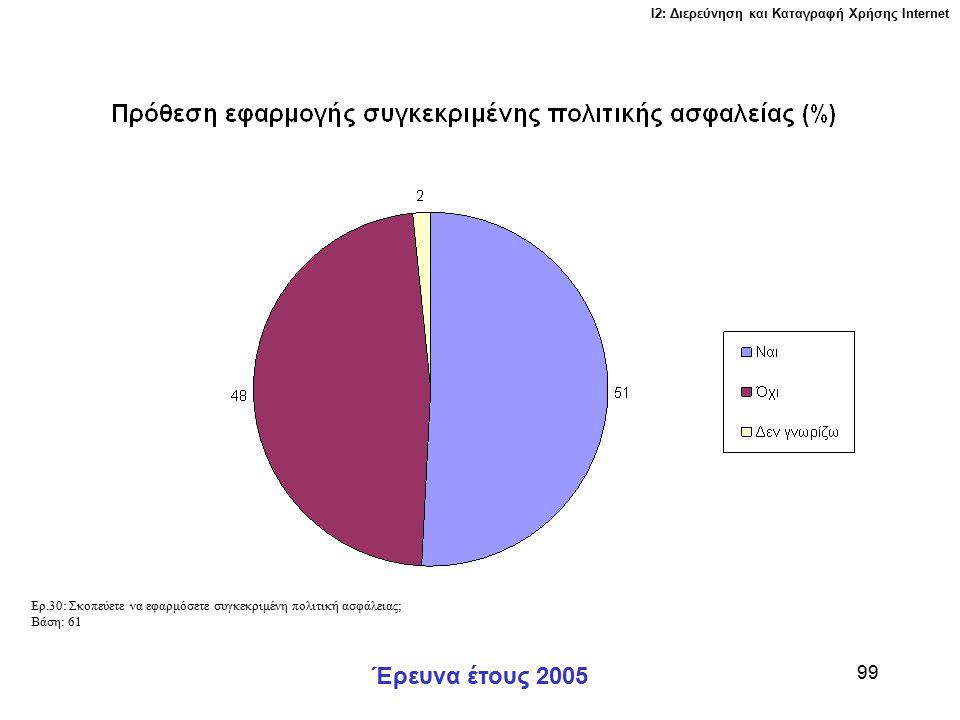Ι2: Διερεύνηση και Καταγραφή Χρήσης Ιnternet Έρευνα έτους 2005 99 Ερ.30: Σκοπεύετε να εφαρμόσετε συγκεκριμένη πολιτική ασφάλειας; Βάση: 61