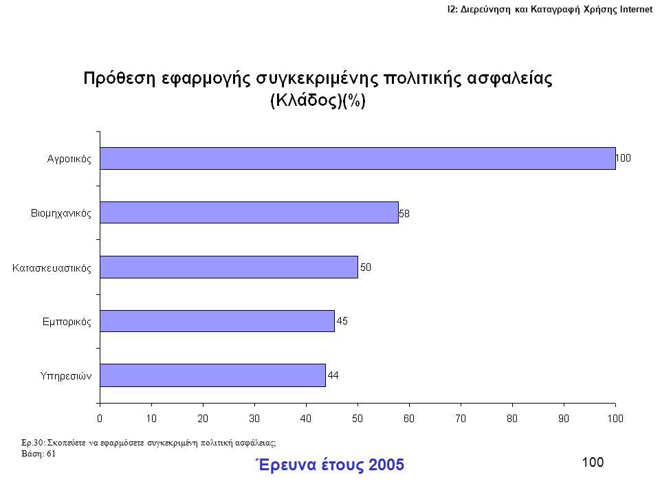 Ι2: Διερεύνηση και Καταγραφή Χρήσης Ιnternet Έρευνα έτους 2005 100 Ερ.30: Σκοπεύετε να εφαρμόσετε συγκεκριμένη πολιτική ασφάλειας; Βάση: 61
