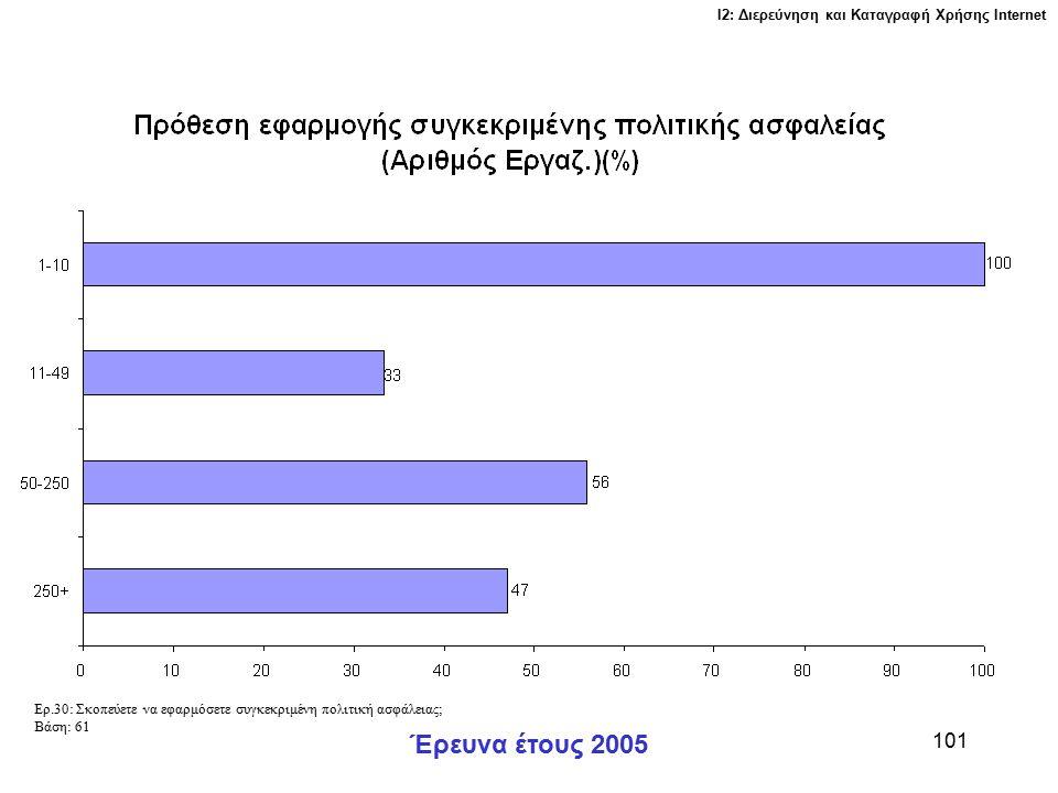 Ι2: Διερεύνηση και Καταγραφή Χρήσης Ιnternet Έρευνα έτους 2005 101 Ερ.30: Σκοπεύετε να εφαρμόσετε συγκεκριμένη πολιτική ασφάλειας; Βάση: 61