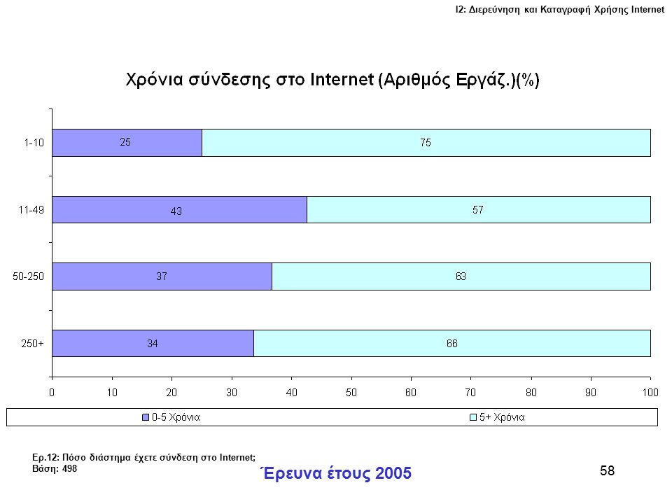 Ι2: Διερεύνηση και Καταγραφή Χρήσης Ιnternet Έρευνα έτους 2005 59 Ερ.13: Η σύνδεση που έχετε για το Internet είναι: Βάση: 503
