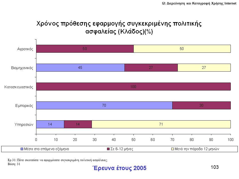 Ι2: Διερεύνηση και Καταγραφή Χρήσης Ιnternet Έρευνα έτους 2005 103 Ερ.31: Πότε σκοπεύετε να εφαρμόσετε συγκεκριμένη πολιτική ασφάλειας; Βάση: 31