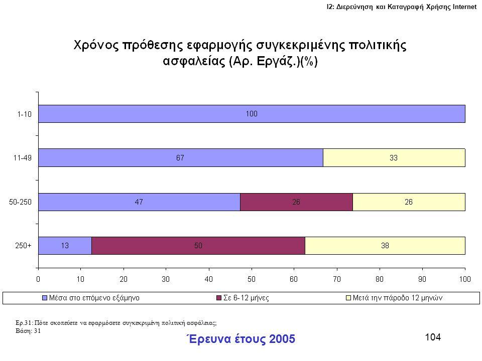 Ι2: Διερεύνηση και Καταγραφή Χρήσης Ιnternet Έρευνα έτους 2005 104 Ερ.31: Πότε σκοπεύετε να εφαρμόσετε συγκεκριμένη πολιτική ασφάλειας; Βάση: 31