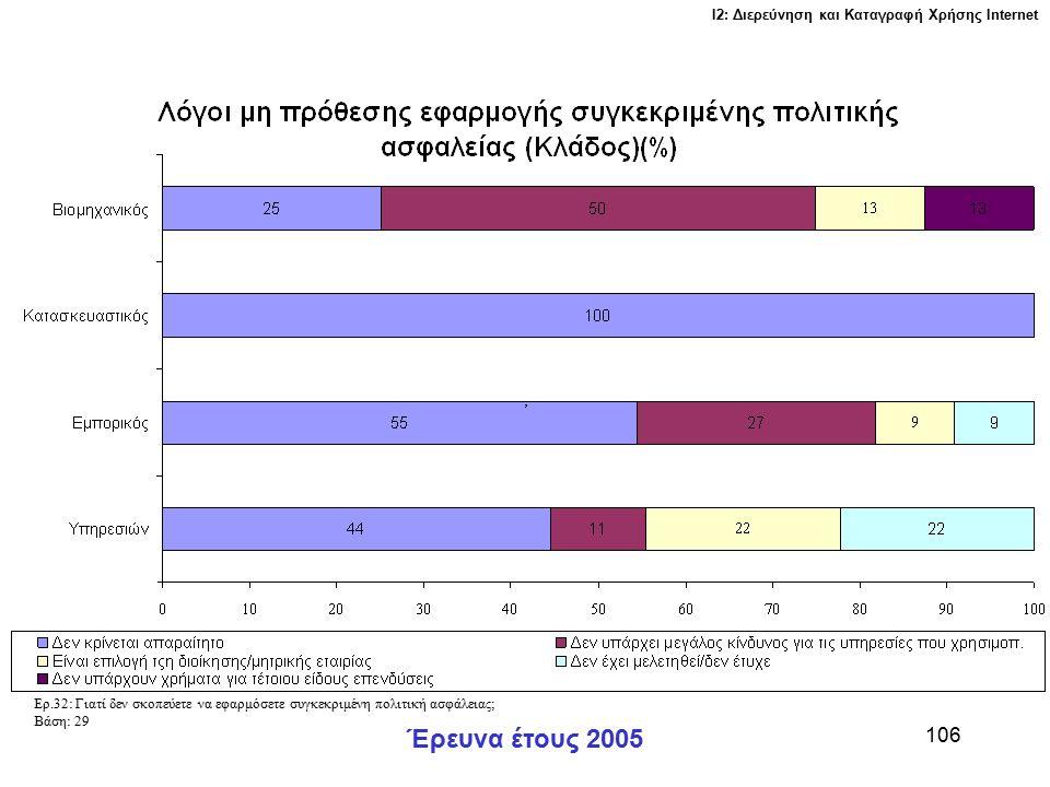 Ι2: Διερεύνηση και Καταγραφή Χρήσης Ιnternet Έρευνα έτους 2005 106 Ερ.32: Γιατί δεν σκοπεύετε να εφαρμόσετε συγκεκριμένη πολιτική ασφάλειας; Βάση: 29