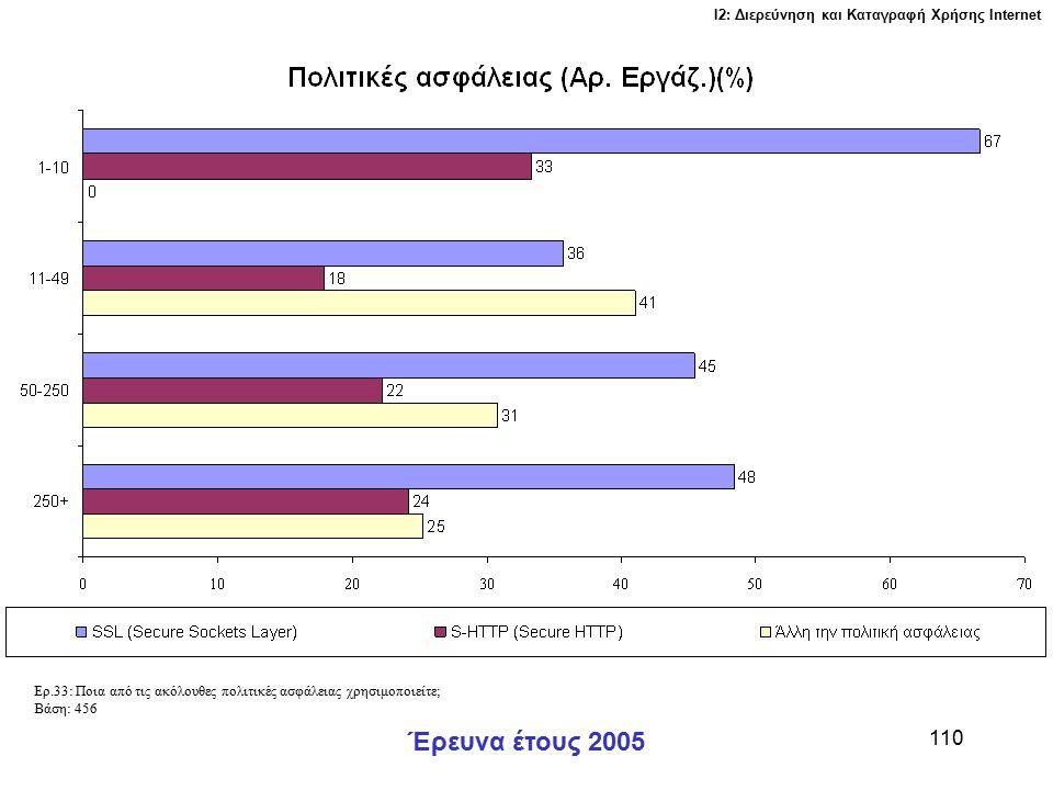 Ι2: Διερεύνηση και Καταγραφή Χρήσης Ιnternet Έρευνα έτους 2005 110 Ερ.33: Ποια από τις ακόλουθες πολιτικές ασφάλειας χρησιμοποιείτε; Βάση: 456