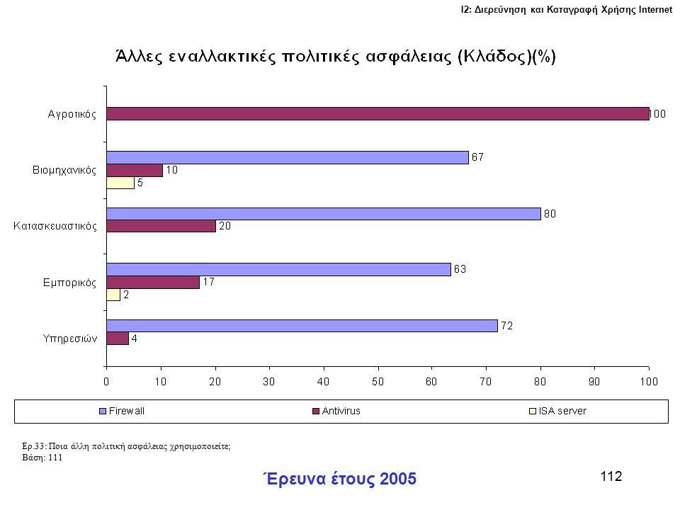 Ι2: Διερεύνηση και Καταγραφή Χρήσης Ιnternet Έρευνα έτους 2005 112 Ερ.33: Ποια άλλη πολιτική ασφάλειας χρησιμοποιείτε; Βάση: 111