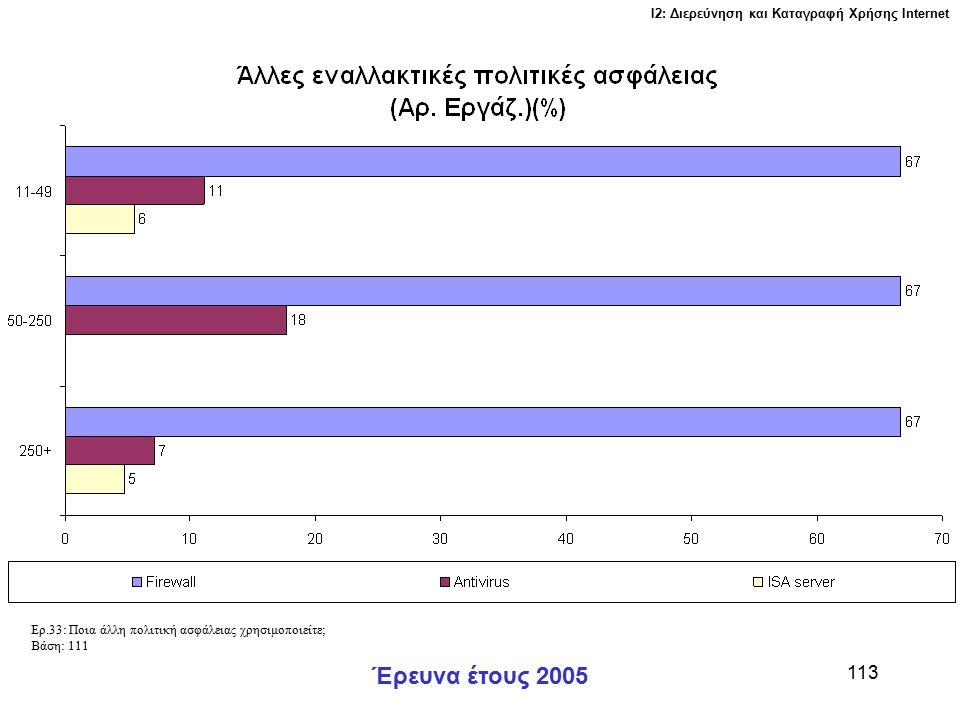 Ι2: Διερεύνηση και Καταγραφή Χρήσης Ιnternet Έρευνα έτους 2005 113 Ερ.33: Ποια άλλη πολιτική ασφάλειας χρησιμοποιείτε; Βάση: 111