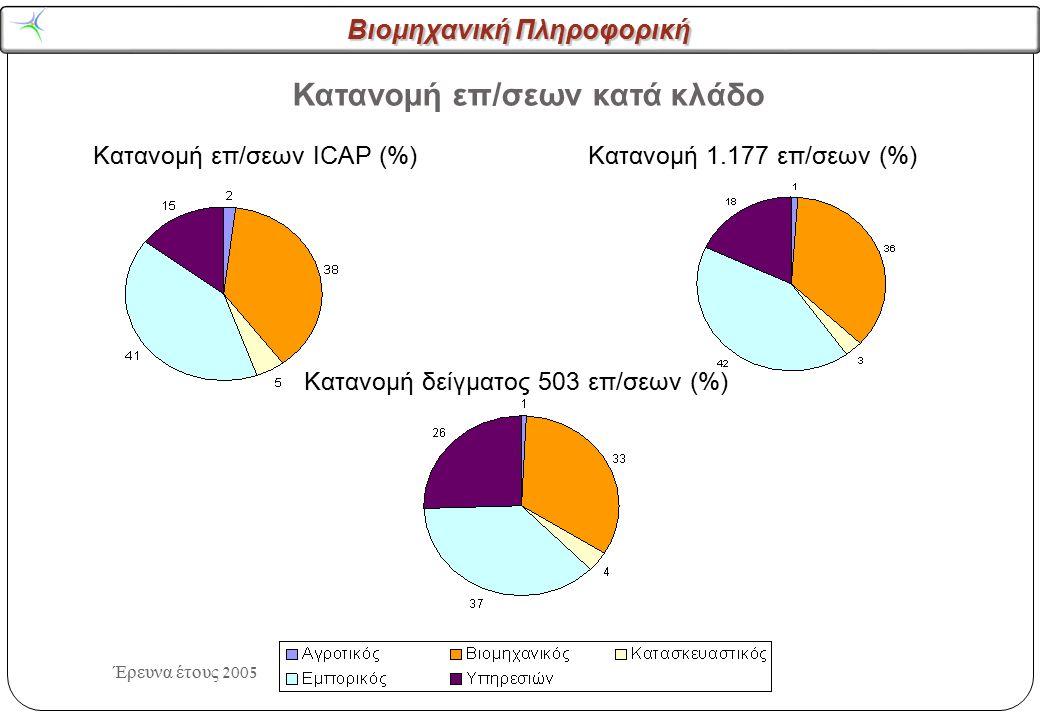 Βιομηχανική Πληροφορική Έρευνα έτους 2005 Κατανομή επ/σεων κατά αριθμό εργαζομένων Κατανομή επ/σεων ICAP (%) Κατανομή 1.177 επ/σεων (%) Κατανομή δείγματος 503 επ/σεων (%)