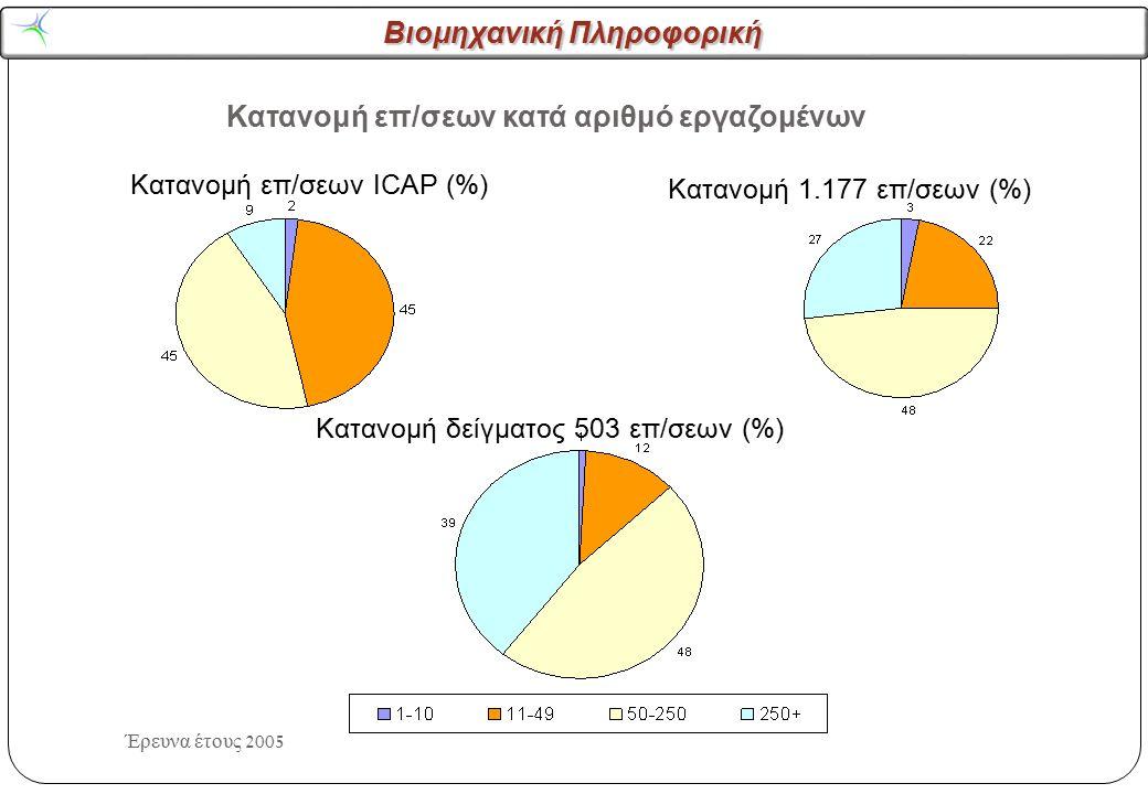 Βιομηχανική Πληροφορική Έρευνα έτους 2005 Κατανομή επ/σεων κατά αριθμό εργαζομένων Κατανομή επ/σεων ICAP (%) Κατανομή 1.177 επ/σεων (%) Κατανομή δείγμ
