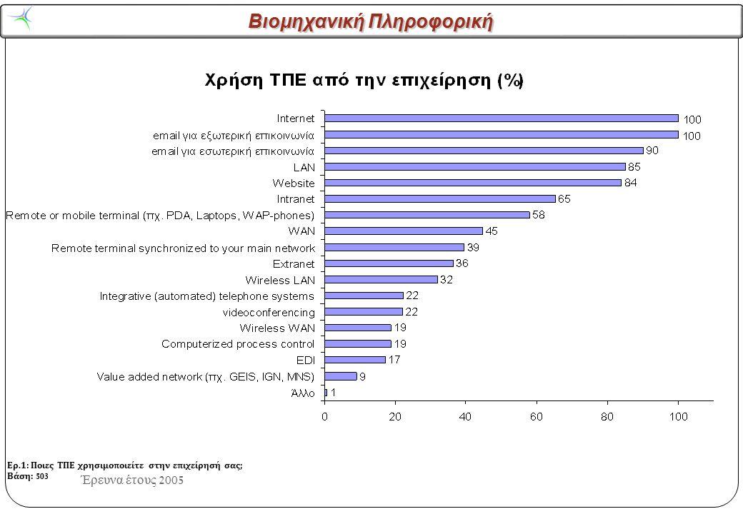 Βιομηχανική Πληροφορική Έρευνα έτους 2005 Ερ.1: Ποιες ΤΠΕ χρησιμοποιείτε στην επιχείρησή σας; Βάση: 503