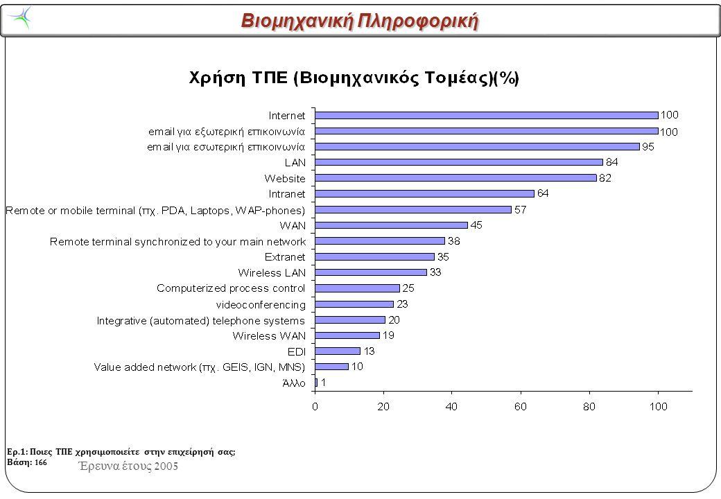 Βιομηχανική Πληροφορική Έρευνα έτους 2004 Συνέπειες ΤΠΕ Σημεία που πρέπει να τονίζονται στις καμπάνιες προβολής των ΤΠΕ Αύξηση στην Ταχύτητα πρόσβασης σε δεδομένα/ πληροφορίες Βελτίωση της αποδοτικότητας των εργασιών Βελτίωση των Επιχ/κών διαδικασιών Αξιοποίηση του χρόνου των εργαζομένων Καλύτερη επικοινωνία μεταξύ εργαζομένων