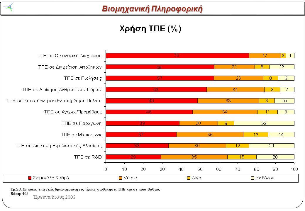 Βιομηχανική Πληροφορική Έρευνα έτους 2005 Ερ.5β: Σε ποιες επιχ/κές δραστηριότητες έχετε υιοθετήσει ΤΠΕ και σε ποιο βαθμό; Βάση: 137