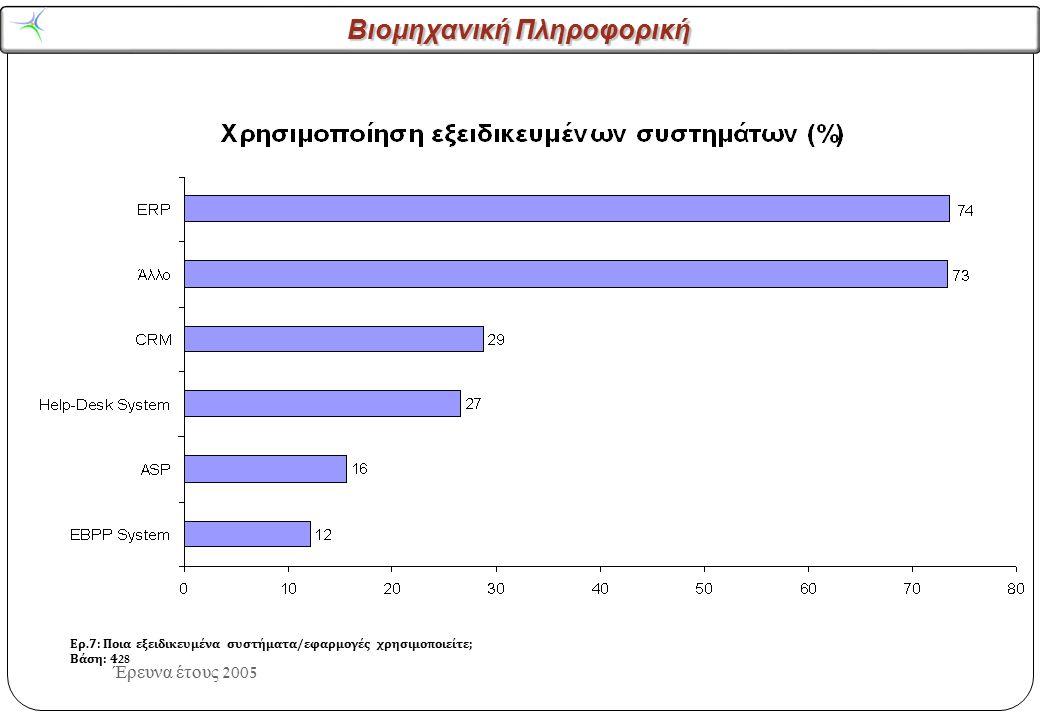 Βιομηχανική Πληροφορική Έρευνα έτους 2005 Ερ.7: Ποια εξειδικευμένα συστήματα/εφαρμογές χρησιμοποιείτε; Βάση: 139