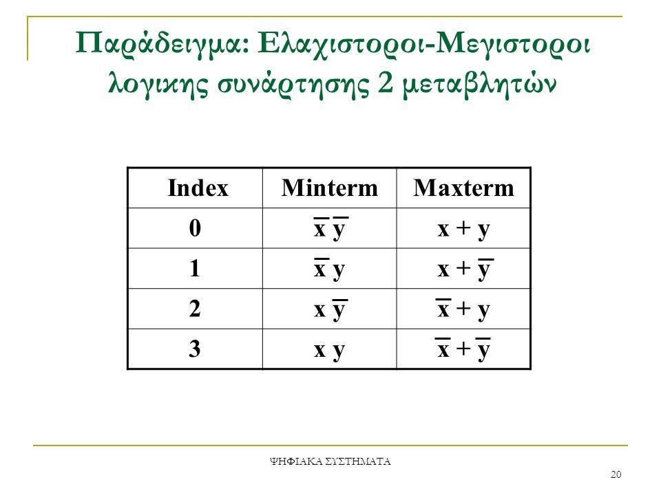 Παράδειγμα: Ελαχιστοροι-Μεγιστοροι λογικης συνάρτησης 2 μεταβλητών IndexMintermMaxterm 0x yx + y 1x yx + y 2x yx + y 3x yx + y ΨΗΦΙΑΚΑ ΣΥΣΤΗΜΑΤΑ 20