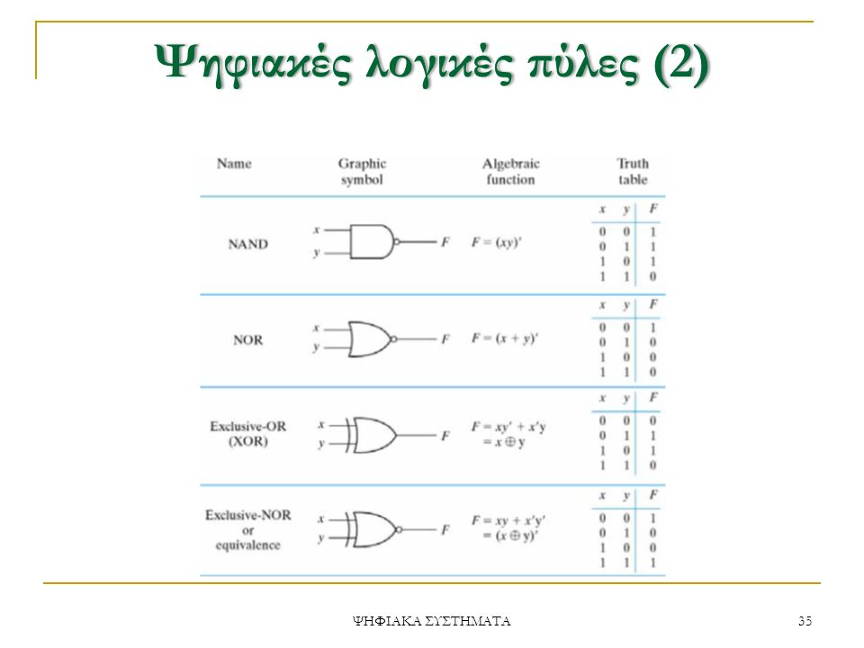 Ψηφιακέςλογικέςπύλες(2)Ψηφιακές λογικές πύλες (2) 35 ΨΗΦΙΑΚΑ ΣΥΣΤΗΜΑΤΑ