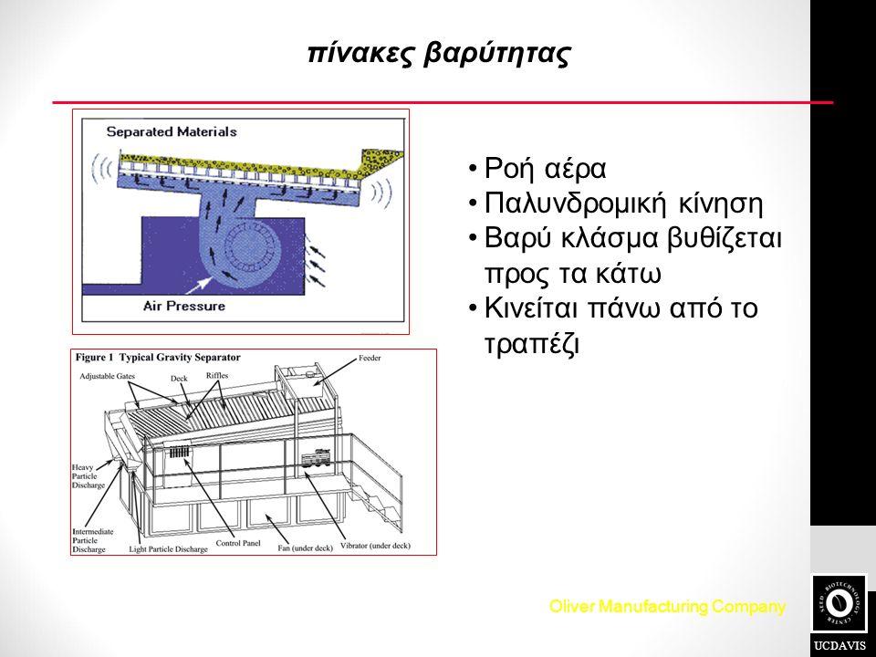 πίνακες βαρύτητας UCDAVIS Ροή αέρα Παλυνδρομική κίνηση Βαρύ κλάσμα βυθίζεται προς τα κάτω Κινείται πάνω από το τραπέζι Oliver Manufacturing Company