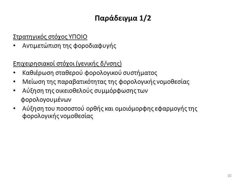 Παράδειγμα 1/2 Στρατηγικός στόχος ΥΠΟΙΟ Αντιμετώπιση της φοροδιαφυγής Επιχειρησιακοί στόχοι (γενικής δ/νσης) Καθιέρωση σταθερού φορολογικού συστήματος