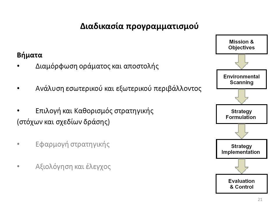 Διαδικασία προγραμματισμού Βήματα Διαμόρφωση οράματος και αποστολής Ανάλυση εσωτερικού και εξωτερικού περιβάλλοντος Επιλογή και Καθορισμός στρατηγικής (στόχων και σχεδίων δράσης) Εφαρμογή στρατηγικής Αξιολόγηση και έλεγχος 21