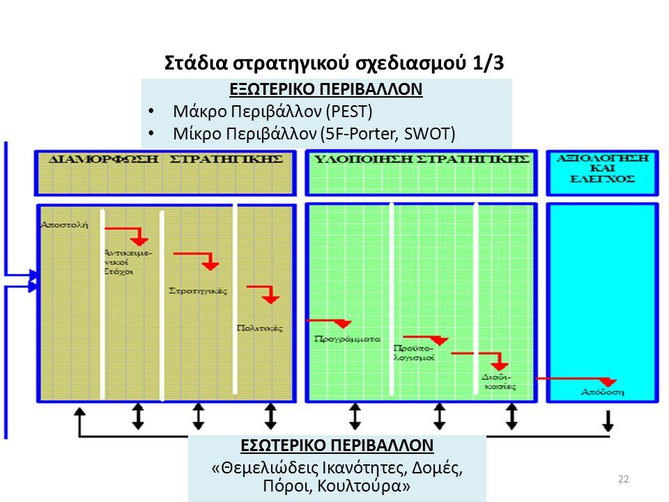 Στάδια στρατηγικού σχεδιασμού 1/3 ΕΞΩΤΕΡΙΚΟ ΠΕΡΙΒΑΛΛΟΝ Μάκρο Περιβάλλον (PEST) Μίκρο Περιβάλλον (5F-Porter, SWOT) ΕΣΩΤΕΡΙΚΟ ΠΕΡΙΒΑΛΛΟΝ «Θεμελιώδεις Ικανότητες, Δομές, Πόροι, Κουλτούρα» 22