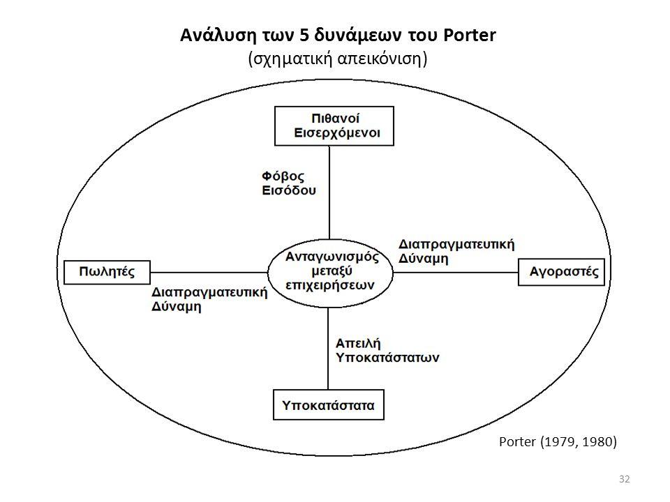 Ανάλυση των 5 δυνάμεων του Porter (σχηματική απεικόνιση) Porter (1979, 1980) 32