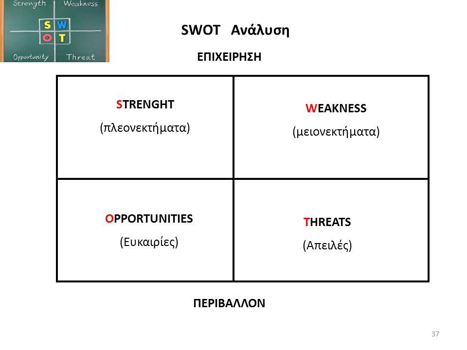 SWOT Ανάλυση STRENGHT (πλεονεκτήματα) WEAKNESS (μειονεκτήματα) OPPORTUNITIES (Ευκαιρίες) THREATS (Απειλές) ΕΠΙΧΕΙΡΗΣΗ ΠΕΡΙΒΑΛΛΟΝ 37