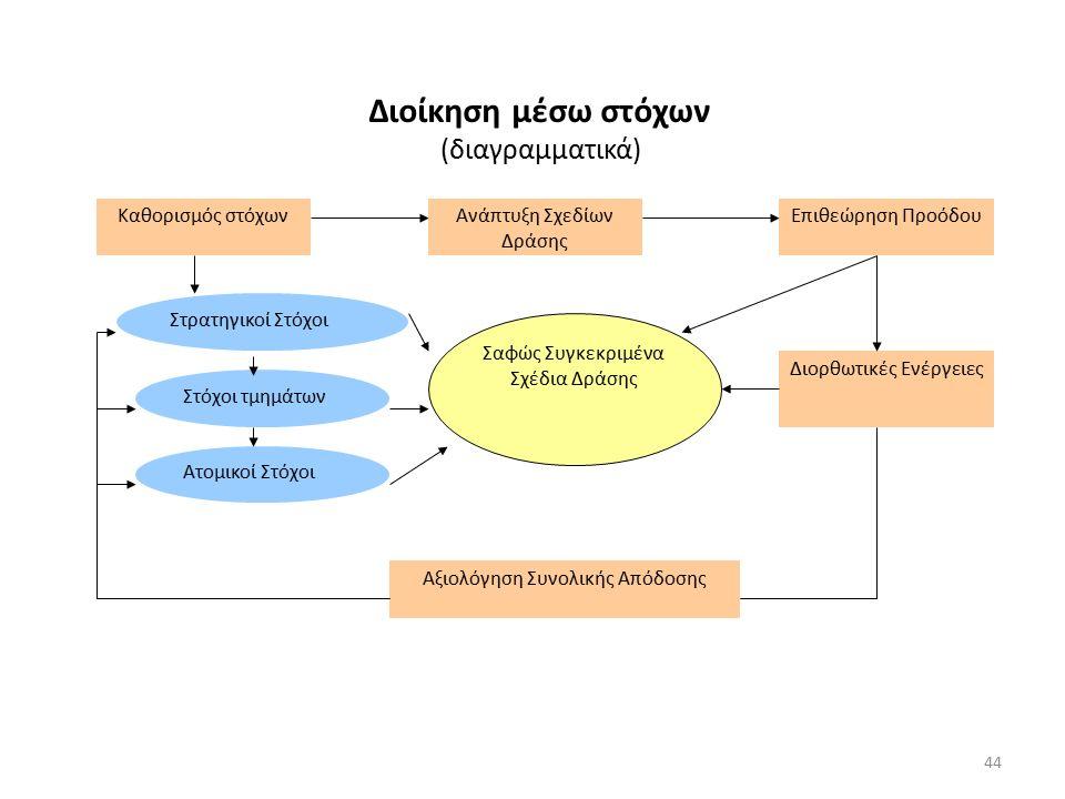 Καθορισμός στόχωνΑνάπτυξη Σχεδίων Δράσης Επιθεώρηση Προόδου Διορθωτικές Ενέργειες Αξιολόγηση Συνολικής Απόδοσης Στρατηγικοί Στόχοι Στόχοι τμημάτων Ατομικοί Στόχοι Σαφώς Συγκεκριμένα Σχέδια Δράσης Διοίκηση μέσω στόχων (διαγραμματικά) 44