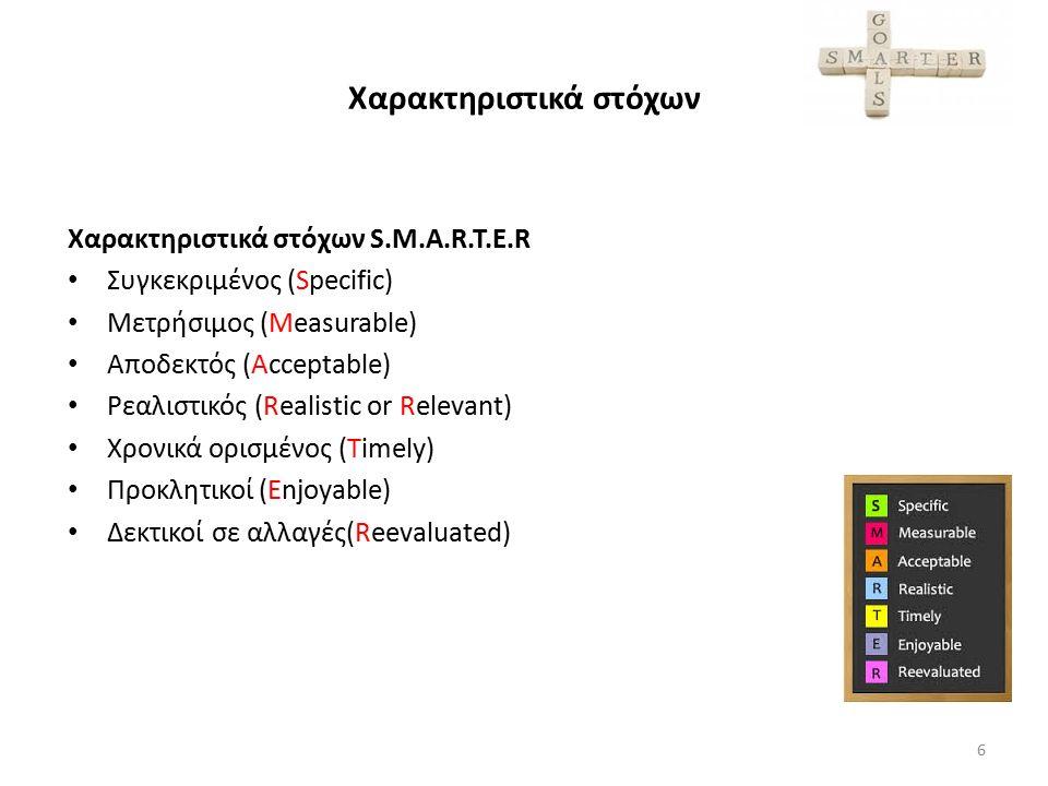 Χαρακτηριστικά στόχων Χαρακτηριστικά στόχων S.M.A.R.T.E.R Συγκεκριμένος (Specific) Μετρήσιμος (Measurable) Αποδεκτός (Acceptable) Ρεαλιστικός (Realist