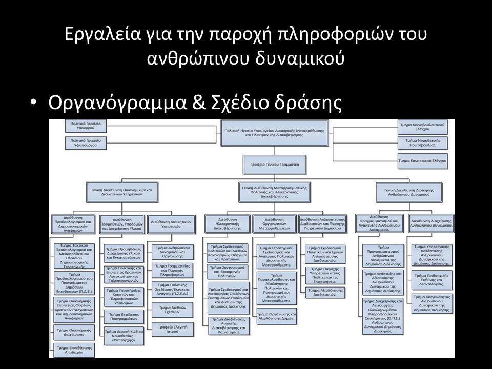 Εργαλεία για την παροχή πληροφοριών του ανθρώπινου δυναμικού Οργανόγραμμα & Σχέδιο δράσης
