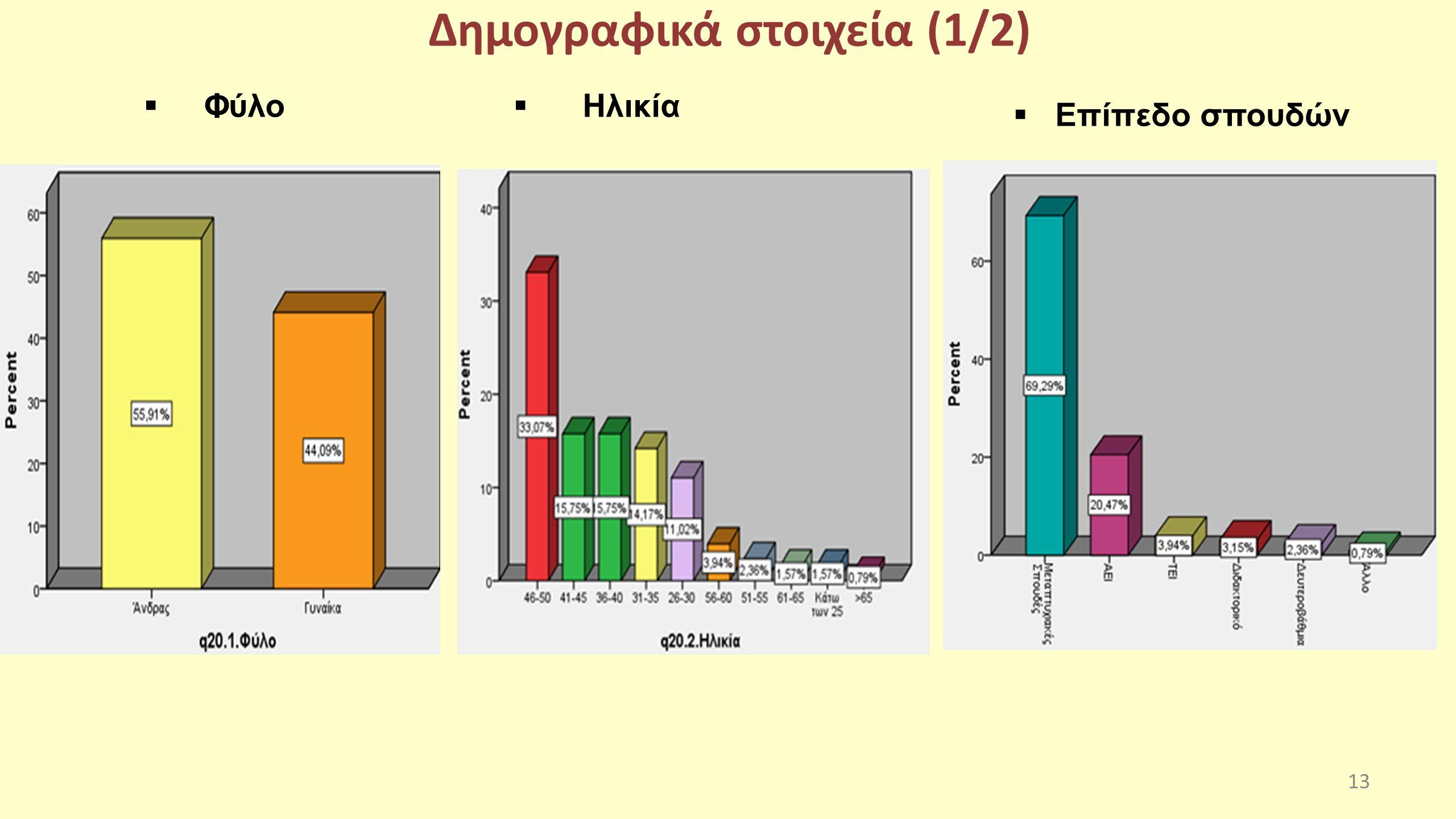 Δημογραφικά στοιχεία (1/2)  Φύλο  Ηλικία 13  Επίπεδο σπουδών