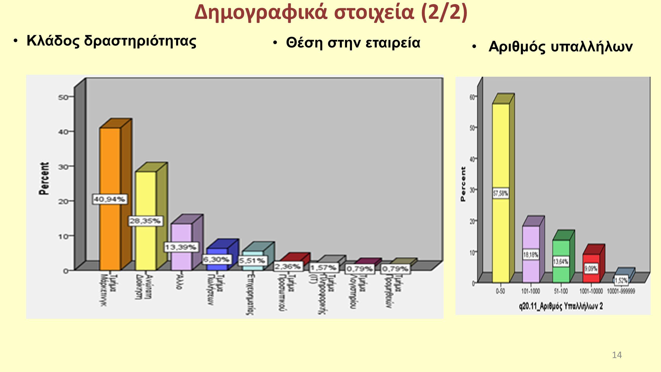 Δημογραφικά στοιχεία (2/2) Κλάδος δραστηριότητας 14 Θέση στην εταιρεία Αριθμός υπαλλήλων