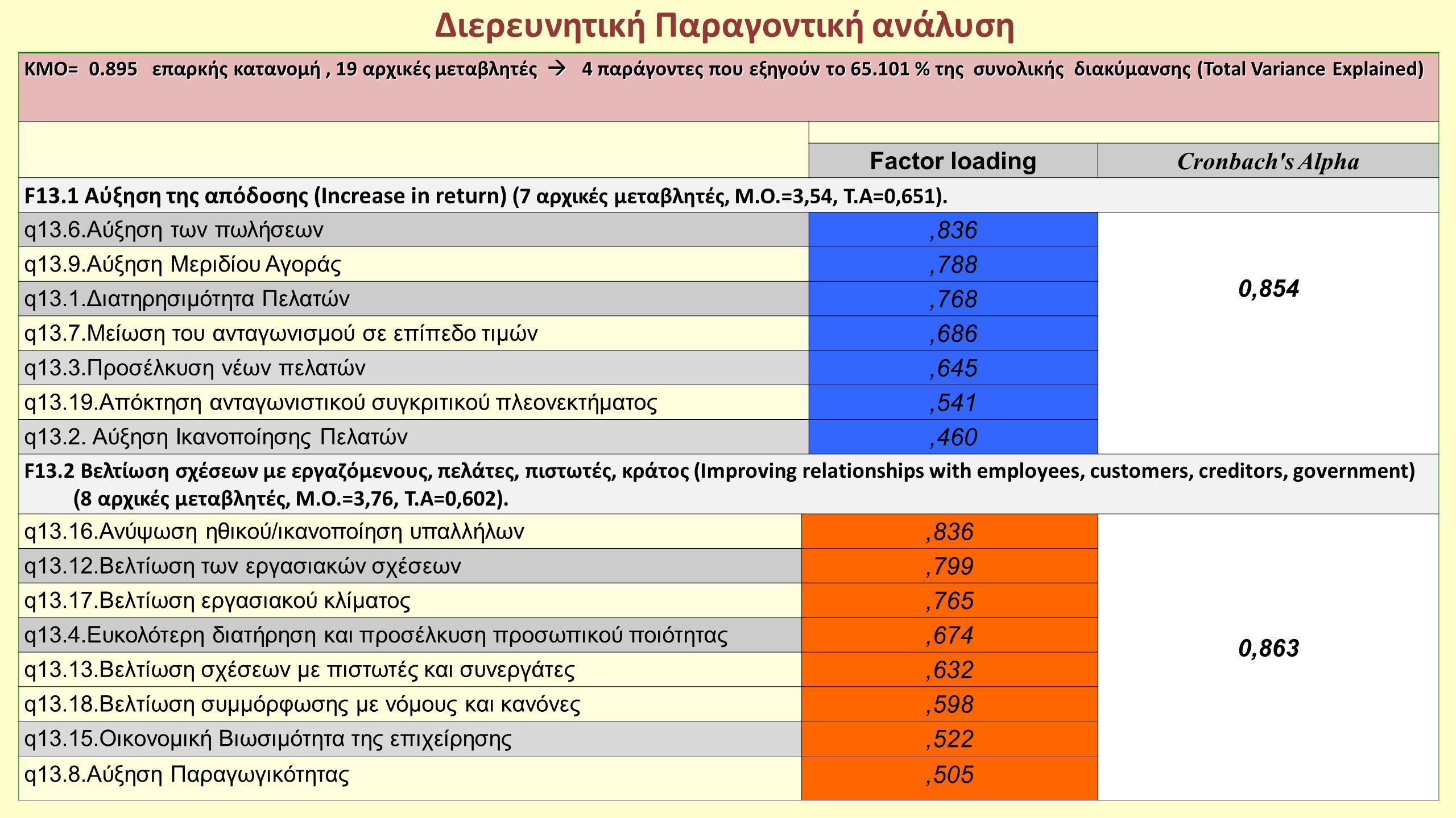 Διερευνητική Παραγοντική ανάλυση ΚΜΟ= 0.895 επαρκής κατανομή, 19 αρχικές μεταβλητές  4 παράγοντες που εξηγούν το 65.101 % της συνολικής διακύμανσης (