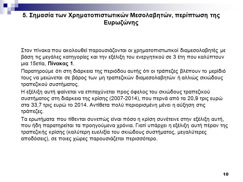 5. Σημασία των Χρηματοπιστωτικών Μεσολαβητών, περίπτωση της Ευρωζώνης Στον πίνακα που ακολουθεί παρουσιάζονται οι χρηματοπιστωτικοί διαμεσολαβητές με