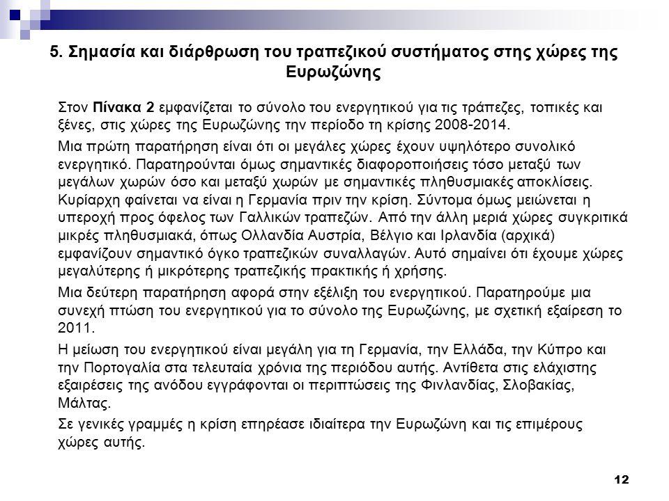 5. Σημασία και διάρθρωση του τραπεζικού συστήματος στης χώρες της Ευρωζώνης Στον Πίνακα 2 εμφανίζεται το σύνολο του ενεργητικού για τις τράπεζες, τοπι