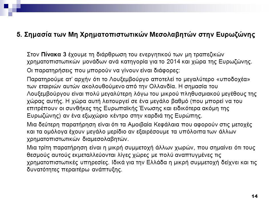 5. Σημασία των Μη Χρηματοπιστωτικών Μεσολαβητών στην Ευρωζώνης Στον Πίνακα 3 έχουμε τη διάρθρωση του ενεργητικού των μη τραπεζικών χρηματοπιστωτικών μ