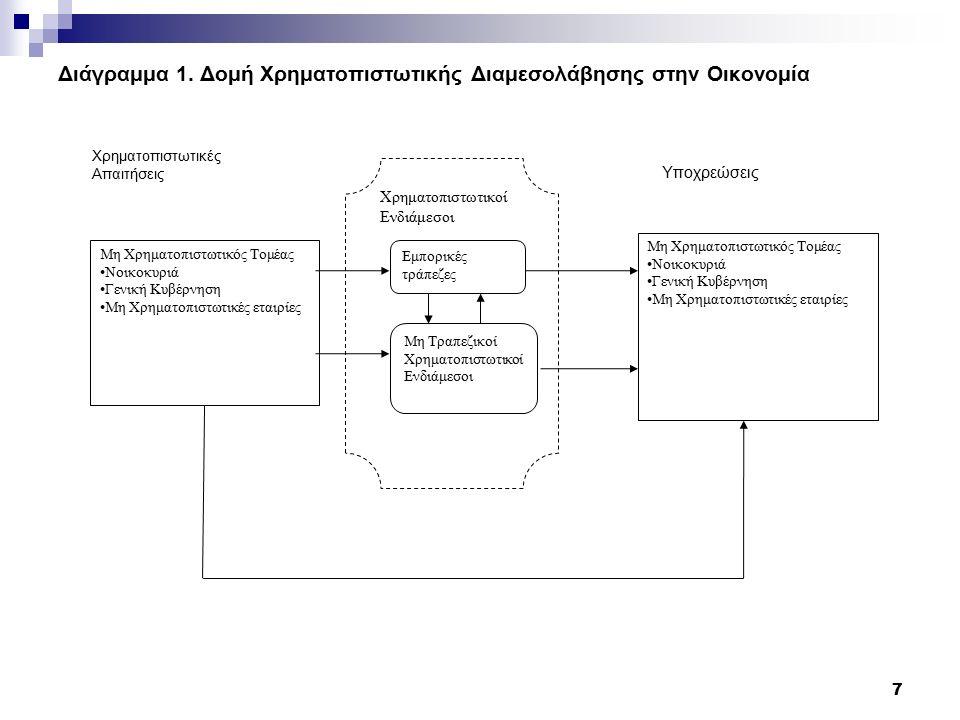 Διάγραμμα 1.