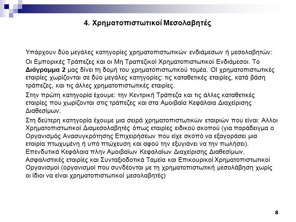 4. Χρηματοπιστωτικοί Μεσολαβητές Υπάρχουν δύο μεγάλες κατηγορίες χρηματοπιστωτικών ενδιάμεσων ή μεσολαβητών: Οι Εμπορικές Τράπεζες και οι Μη Τραπεζικο
