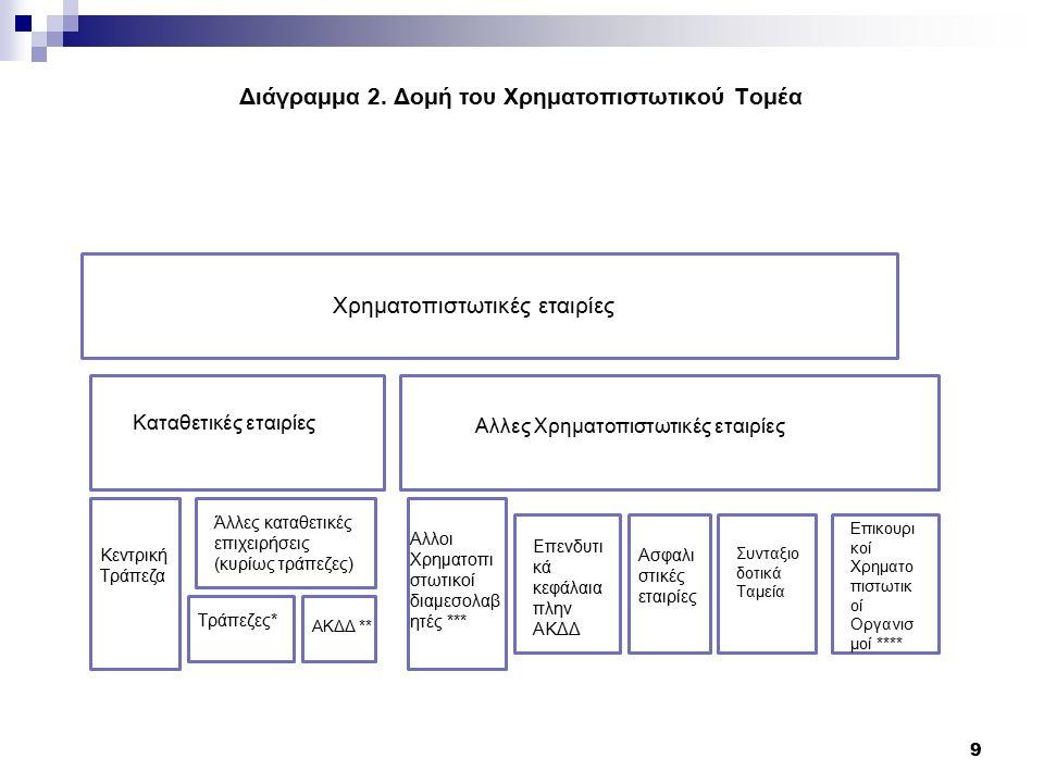 Διάγραμμα 2.
