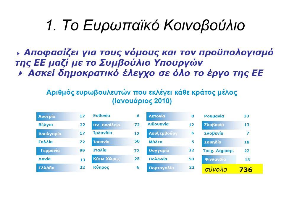 1. Το Ευρωπαϊκό Κοινοβούλιο 25 50 7272 6 6 Κύπρος Κάτω Χώρες 72 Ιταλία Ισπανία 12 Ιρλανδία Ην.